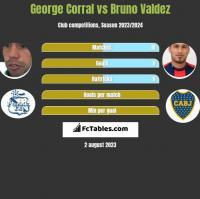 George Corral vs Bruno Valdez h2h player stats