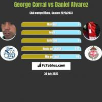 George Corral vs Daniel Alvarez h2h player stats