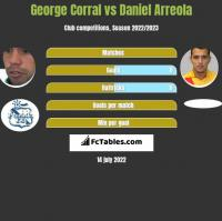 George Corral vs Daniel Arreola h2h player stats