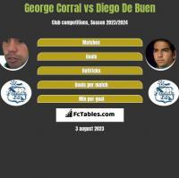 George Corral vs Diego De Buen h2h player stats