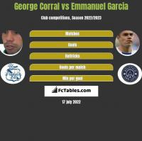 George Corral vs Emmanuel Garcia h2h player stats