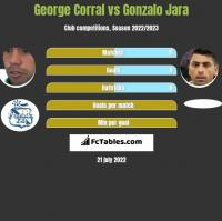 George Corral vs Gonzalo Jara h2h player stats