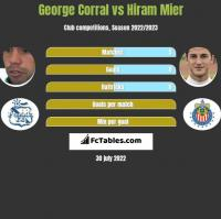 George Corral vs Hiram Mier h2h player stats