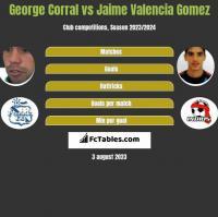 George Corral vs Jaime Valencia Gomez h2h player stats