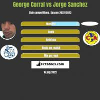 George Corral vs Jorge Sanchez h2h player stats