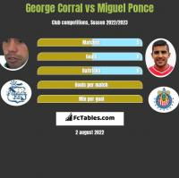 George Corral vs Miguel Ponce h2h player stats