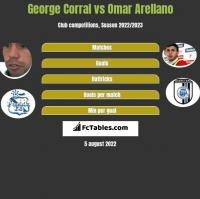 George Corral vs Omar Arellano h2h player stats
