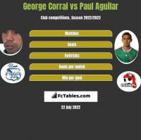 George Corral vs Paul Aguilar h2h player stats