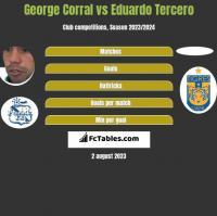 George Corral vs Eduardo Tercero h2h player stats