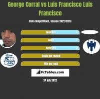 George Corral vs Luis Francisco Luis Francisco h2h player stats