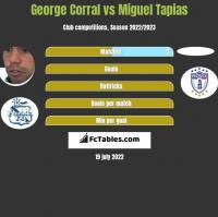 George Corral vs Miguel Tapias h2h player stats