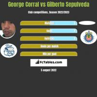 George Corral vs Gilberto Sepulveda h2h player stats