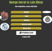 George Corral vs Luis Olivas h2h player stats