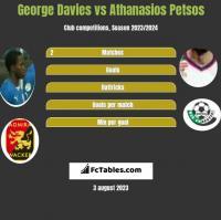 George Davies vs Athanasios Petsos h2h player stats