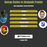 George Davies vs Benjamin Pranter h2h player stats