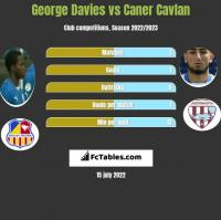 George Davies vs Caner Cavlan h2h player stats
