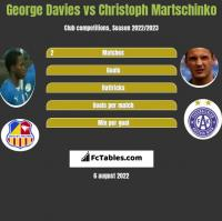 George Davies vs Christoph Martschinko h2h player stats