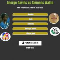 George Davies vs Clemens Walch h2h player stats