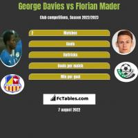 George Davies vs Florian Mader h2h player stats