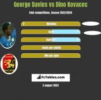 George Davies vs Dino Kovacec h2h player stats