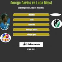 George Davies vs Luca Meisl h2h player stats