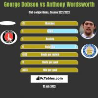 George Dobson vs Anthony Wordsworth h2h player stats