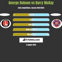 George Dobson vs Barry McKay h2h player stats