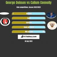 George Dobson vs Callum Connolly h2h player stats
