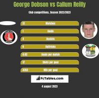 George Dobson vs Callum Reilly h2h player stats
