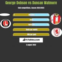 George Dobson vs Duncan Watmore h2h player stats