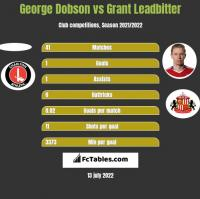 George Dobson vs Grant Leadbitter h2h player stats