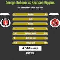 George Dobson vs Harrison Biggins h2h player stats