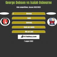 George Dobson vs Isaiah Osbourne h2h player stats