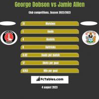 George Dobson vs Jamie Allen h2h player stats