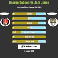 George Dobson vs Jodi Jones h2h player stats
