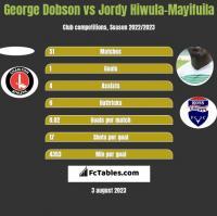 George Dobson vs Jordy Hiwula-Mayifuila h2h player stats