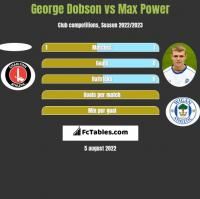 George Dobson vs Max Power h2h player stats