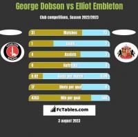 George Dobson vs Elliot Embleton h2h player stats