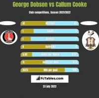 George Dobson vs Callum Cooke h2h player stats