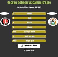 George Dobson vs Callum O'Hare h2h player stats