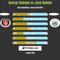 George Dobson vs Jack Rudoni h2h player stats
