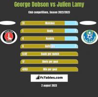 George Dobson vs Julien Lamy h2h player stats