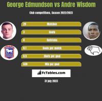 George Edmundson vs Andre Wisdom h2h player stats