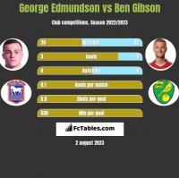 George Edmundson vs Ben Gibson h2h player stats