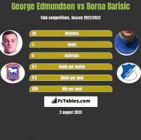 George Edmundson vs Borna Barisić h2h player stats