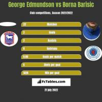 George Edmundson vs Borna Barisic h2h player stats