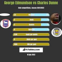 George Edmundson vs Charles Dunne h2h player stats