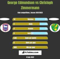 George Edmundson vs Christoph Zimmermann h2h player stats