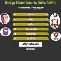 George Edmundson vs Curtis Davies h2h player stats