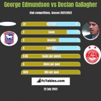 George Edmundson vs Declan Gallagher h2h player stats